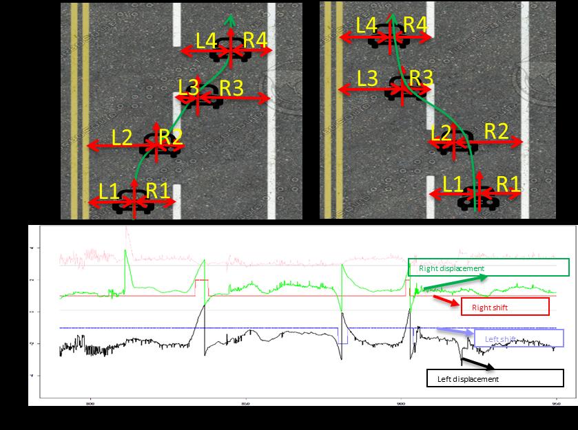 Lane Change Behaviors