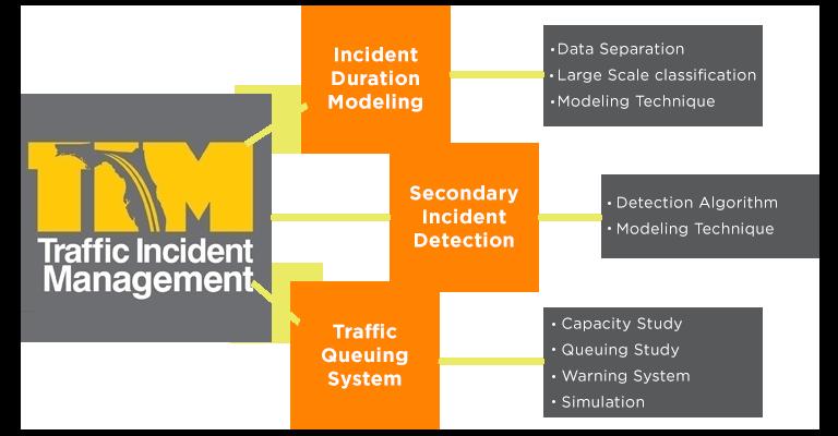 Traffic Incident Management Flowchart